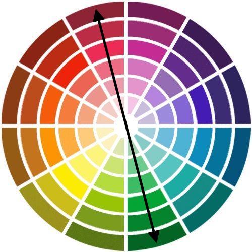 Cercle chromatique-complémentaire